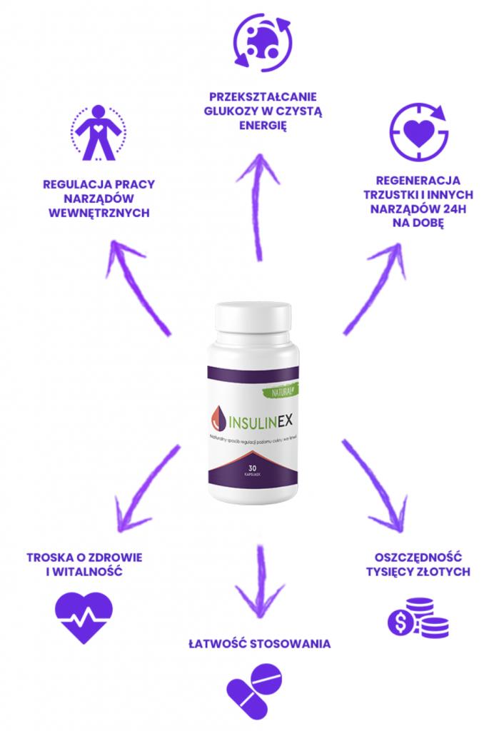 Insulinex – co to jest i jak działa?